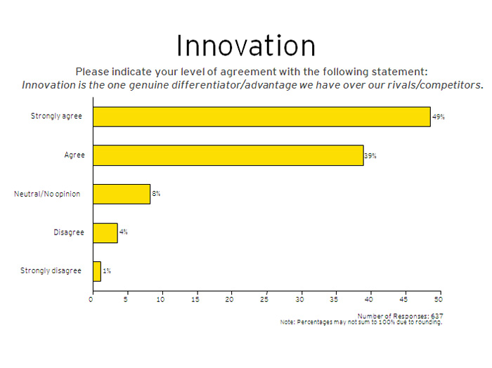 Job creation survey -- Innovation