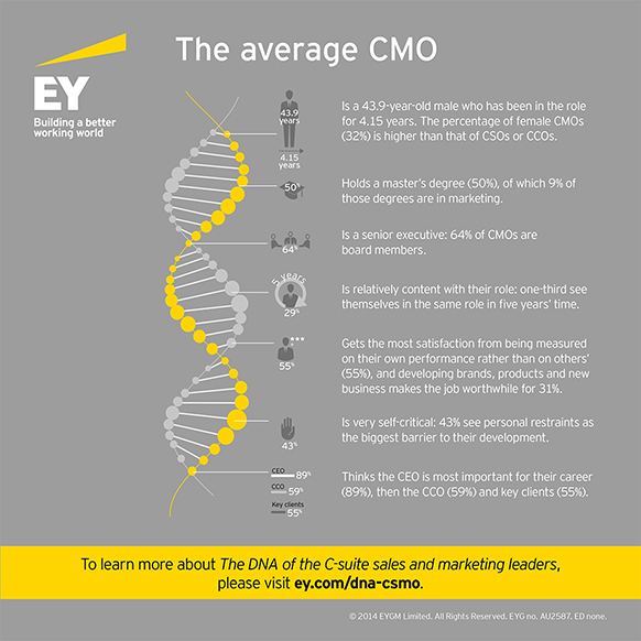 EY CSMO - The average CMO