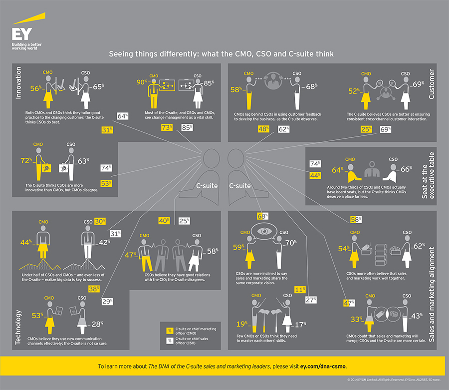 EY CSMO - View our infographic on 'Seeing things differently: what the CMO, CSO and C-suite think'