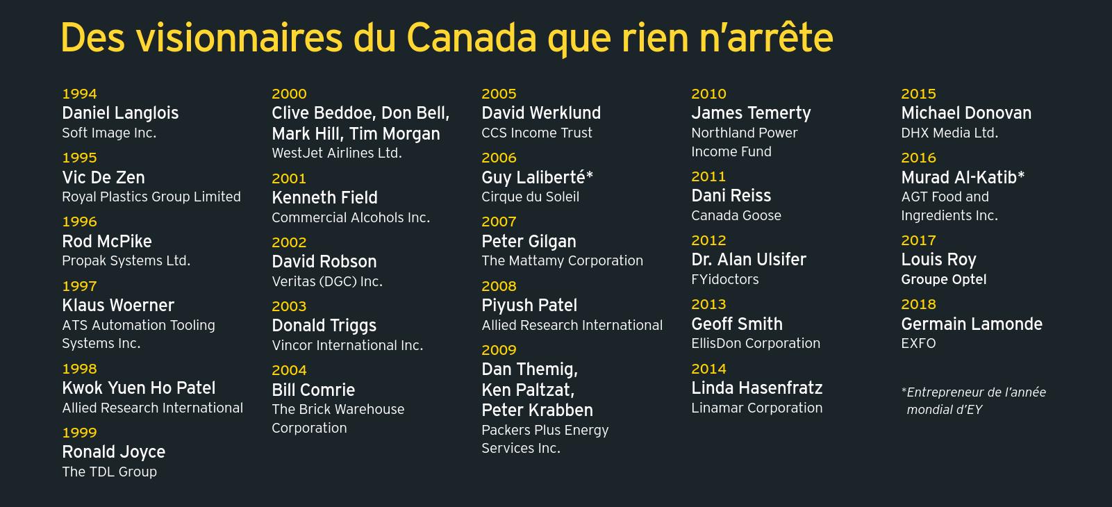 Des visionnaires du Canada que rien n'arrête