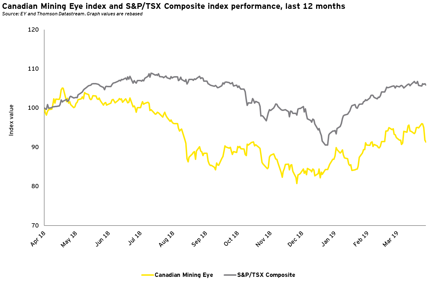 Mining Eye index and S&P/TSX Composite index performance, last 12 months - Q1 2019
