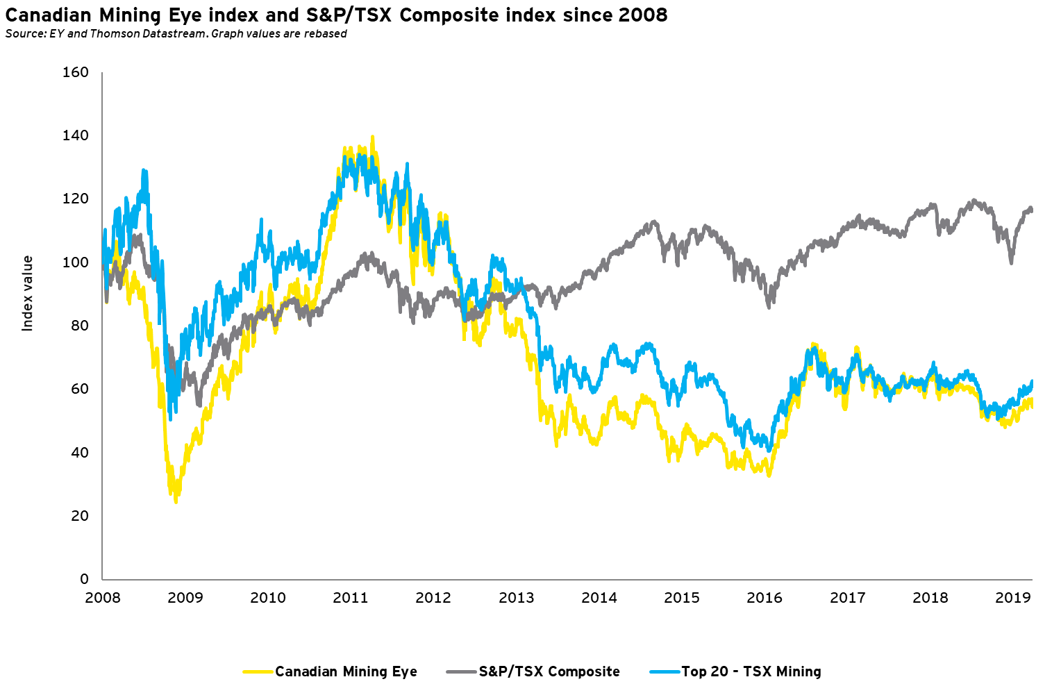 Mining Eye index and S&P/TSX Composite index since 2008 - Q1 2019