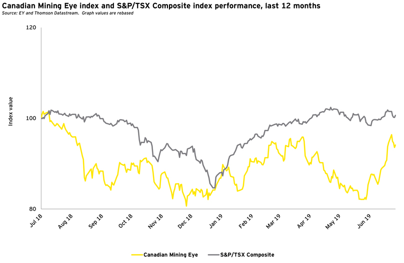 Mining Eye index and S&P/TSX Composite index performance, last 12 months - Q2 2019