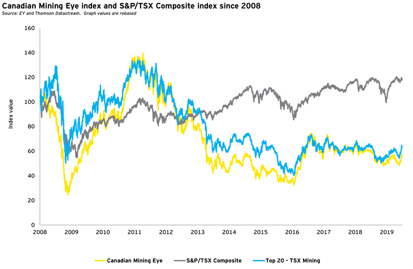 Mining Eye index and S&P/TSX Composite index since 2008 - Q2 2019