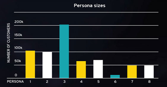 EY - Persona sizes