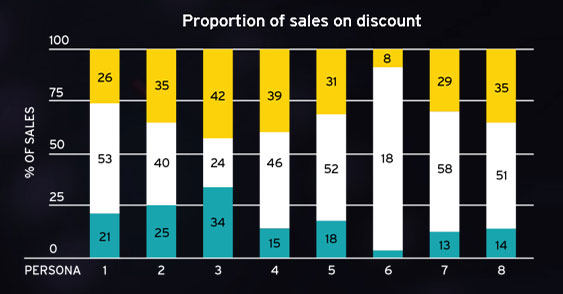 EY - Proportion of sales