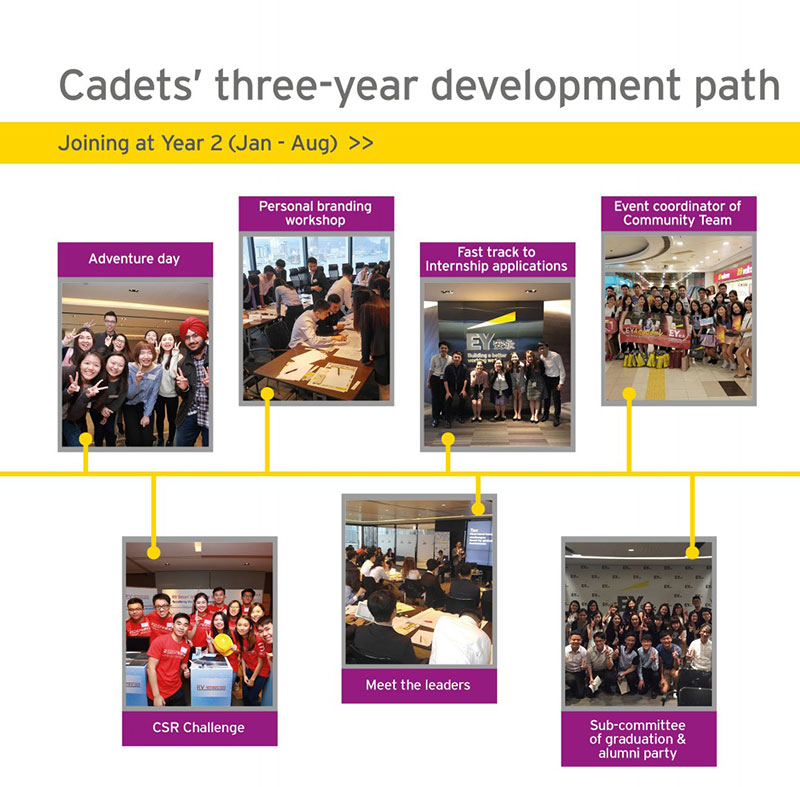 EY - Joining at Year 2 (Jan - Aug)