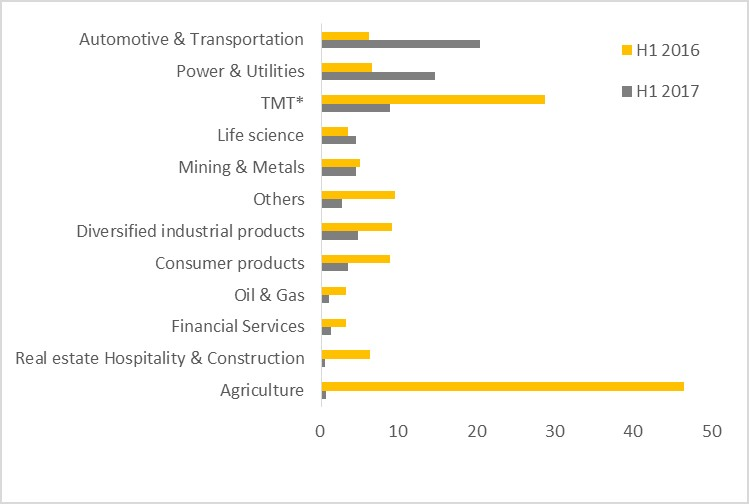 EY - China's overseas M&As by sector for H1 2016 and H1 2017, by value (US$ billion)