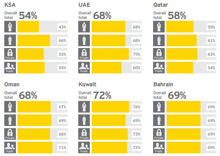 EY - Students who believe that their education is equipping them with the right skills and training for their chosen career, by country and gender (%)