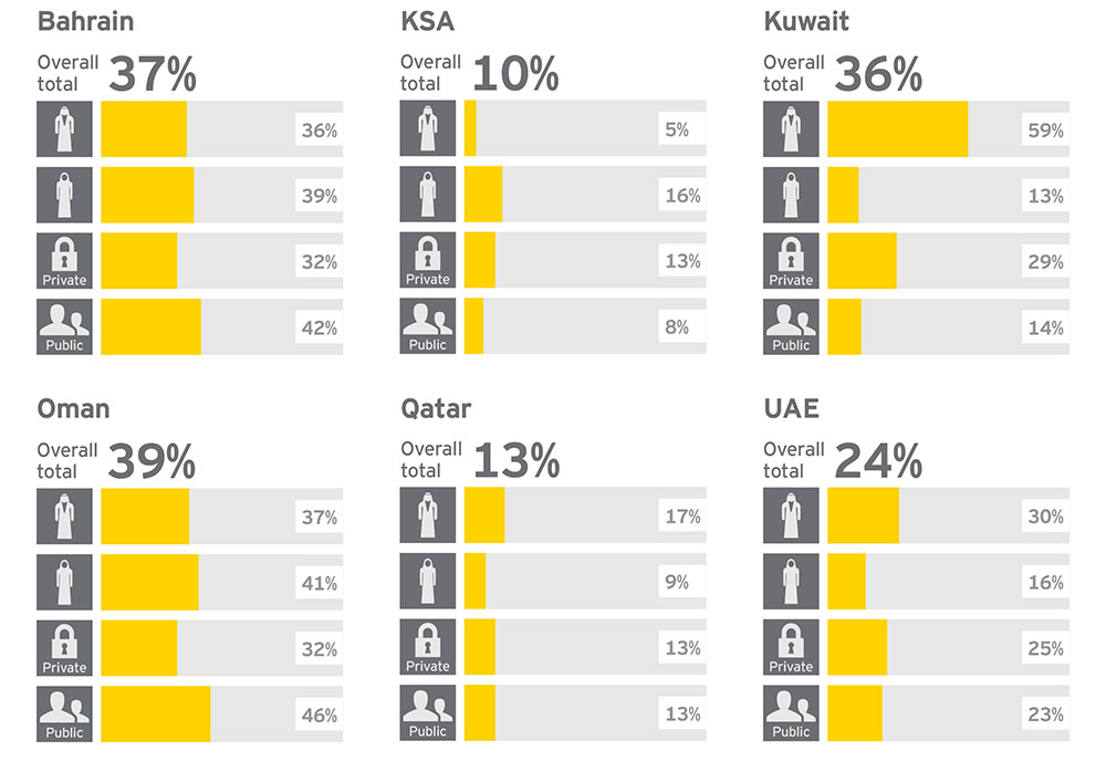 EY - Students who feel they understand the application process for a job in their preferred industry, by country and gender (%)