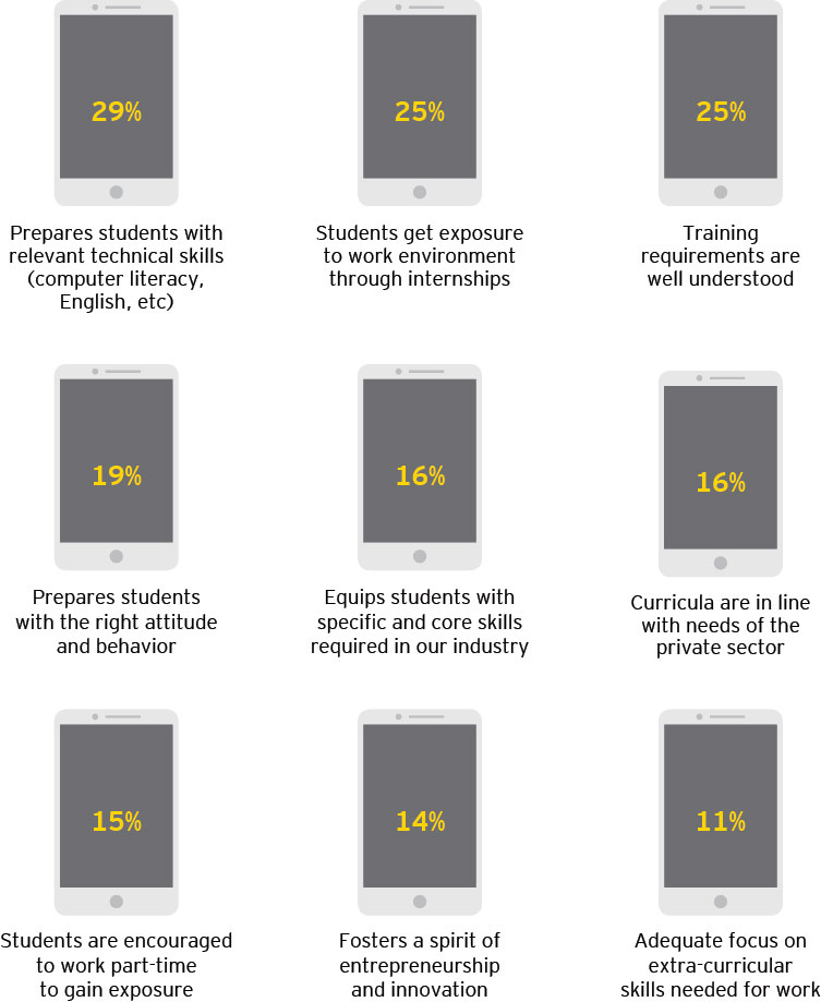 EY - Percentage of employers who agree with the following statements about the education system in their country