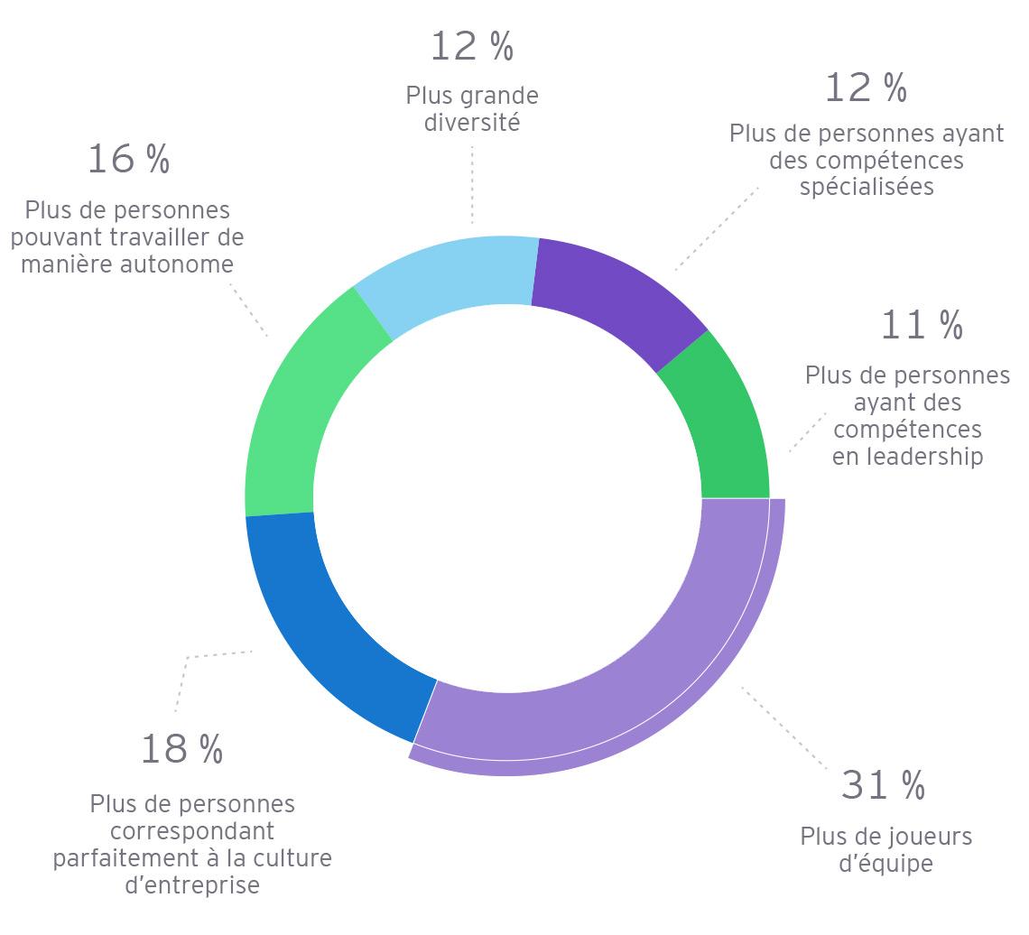 EY - Besoins en matière de recrutement et de main-d'œuvre