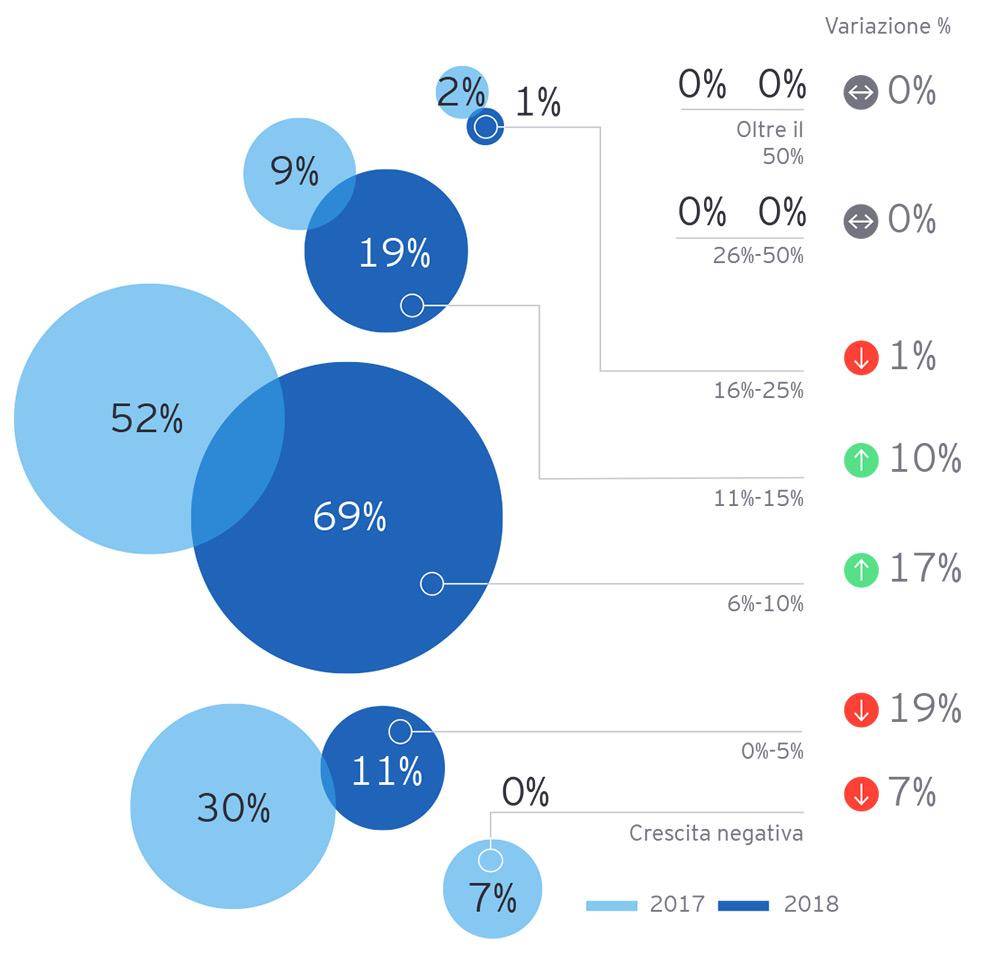 EY - Proiezioni sull'aumento dei ricavi