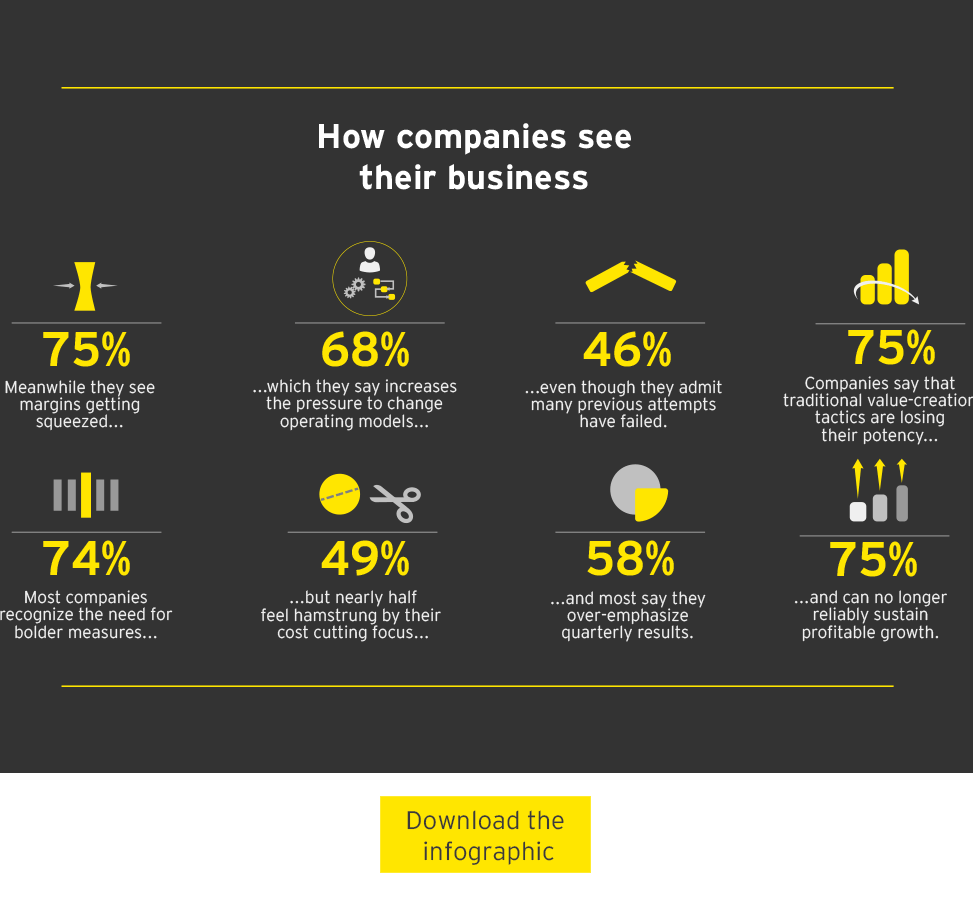 Infographics ey global for Consumer product design firms