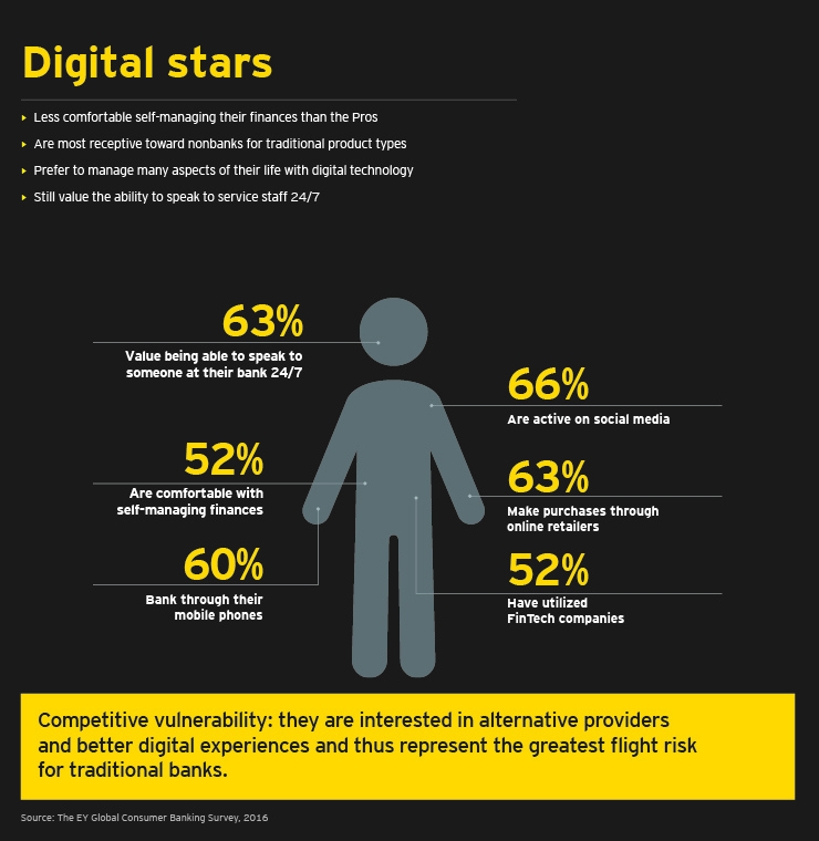 EY - Digital stars