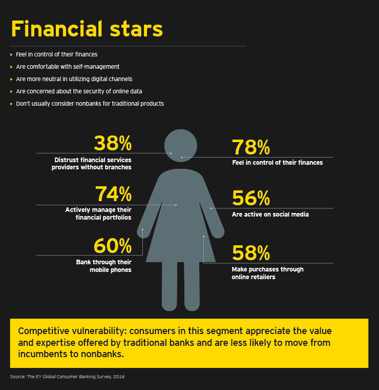 EY - Financial stars