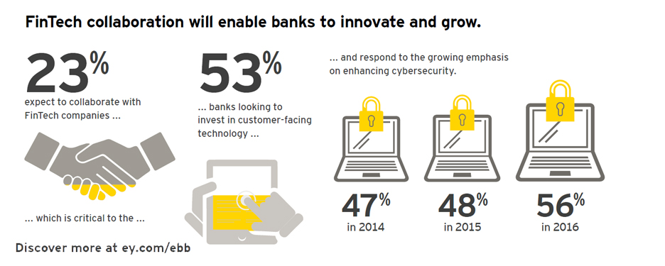 EY - FinTech collaboration will enable banks to innovate and grow.