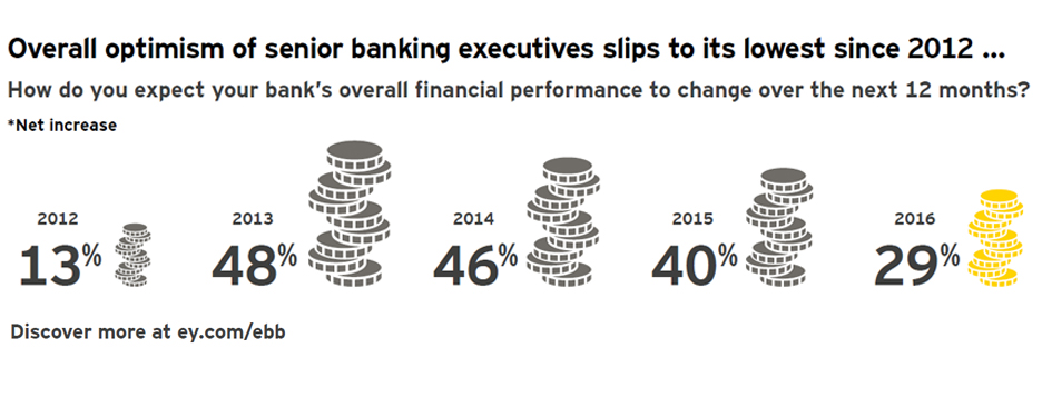 EY - Overall optimism of senior banking executives slips to its lowest since 2012