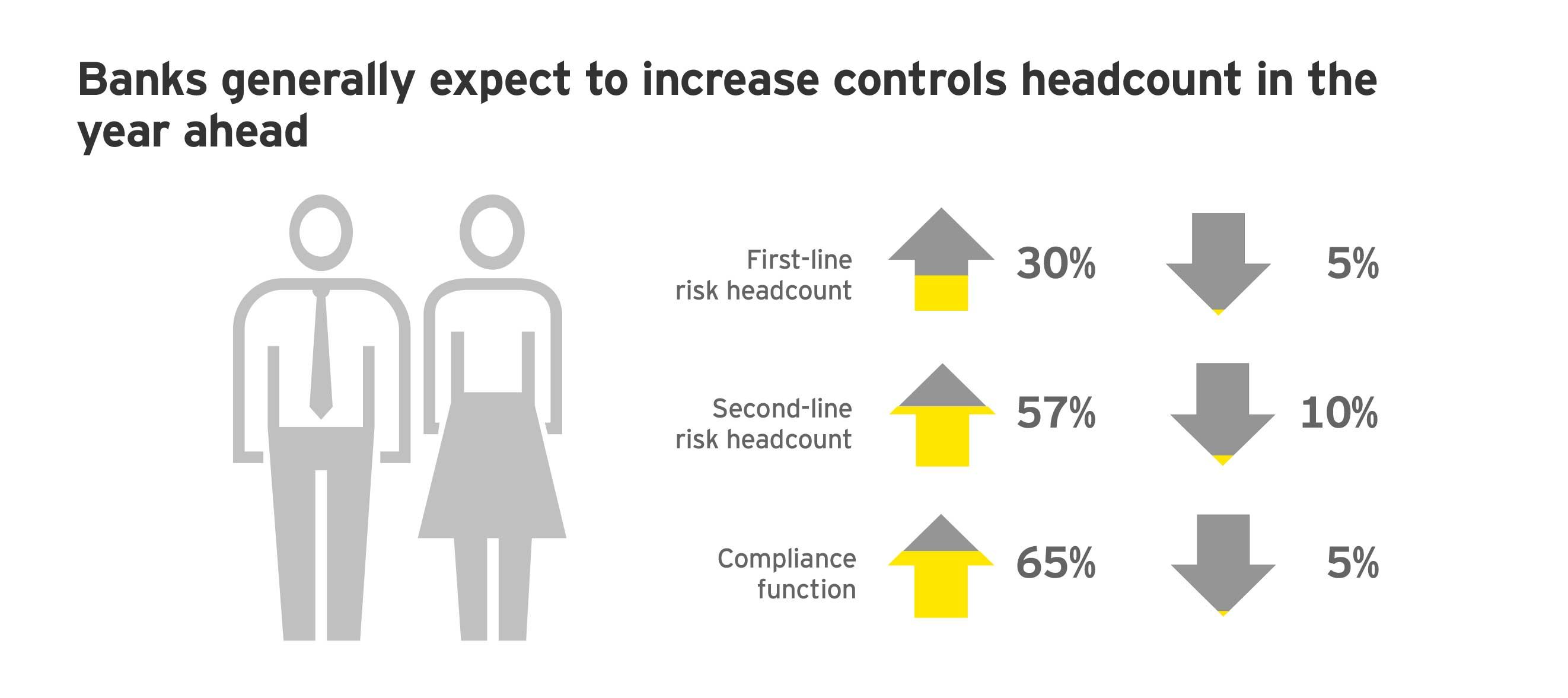 EY - Headcount changes in risk and compliance