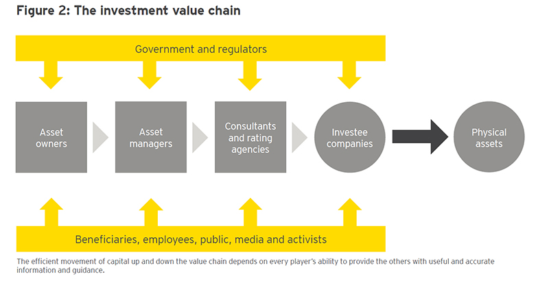 EY -- The investment value chain