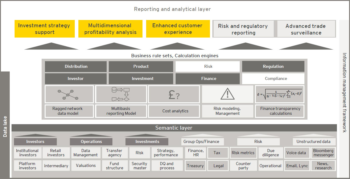 EY - Figure 3: architecture required for MiFID II compliance