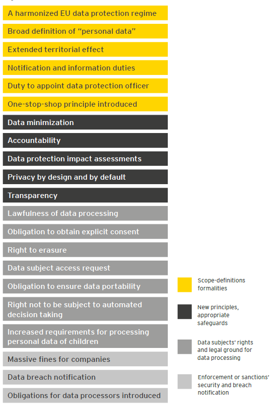 EY - Figure 2: GDPR key changes