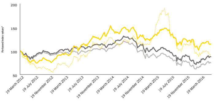 EY - Performance of renewable and solar indices versus energy index and S&P 500, March 2012 to May 2016