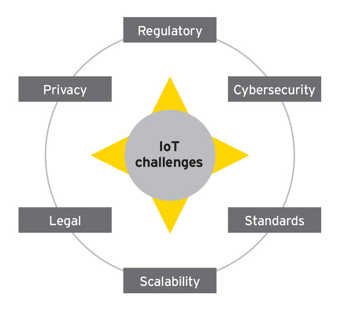EY - IoT Challenges