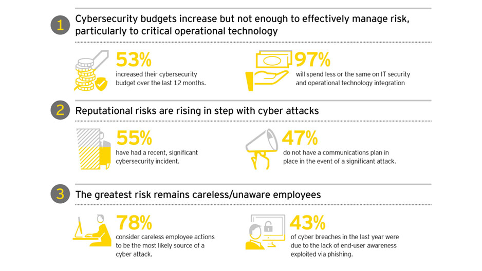 EY – Cybersecurity - key findings for energy and resources companies