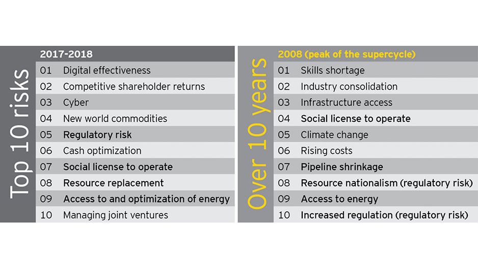 EY – Historic shift of risks