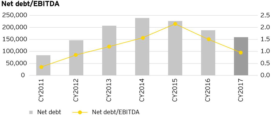 EY - Net debt / EBITDA