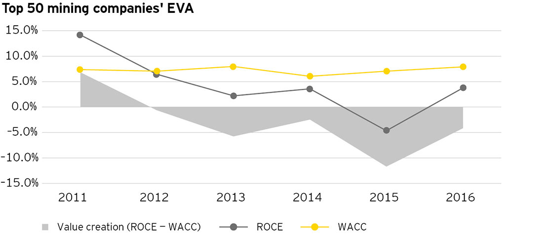 EY - Top 50 mining companies' EVA