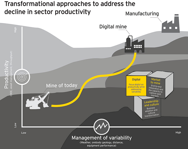 EY - How to address the decline in productivity in mining and metals