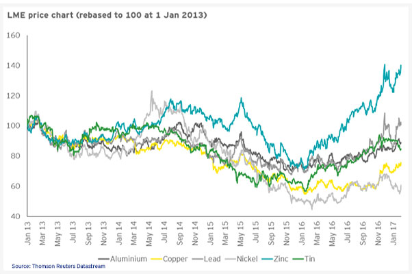EY - LME price chart