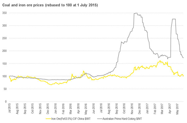 EY - Energy prices