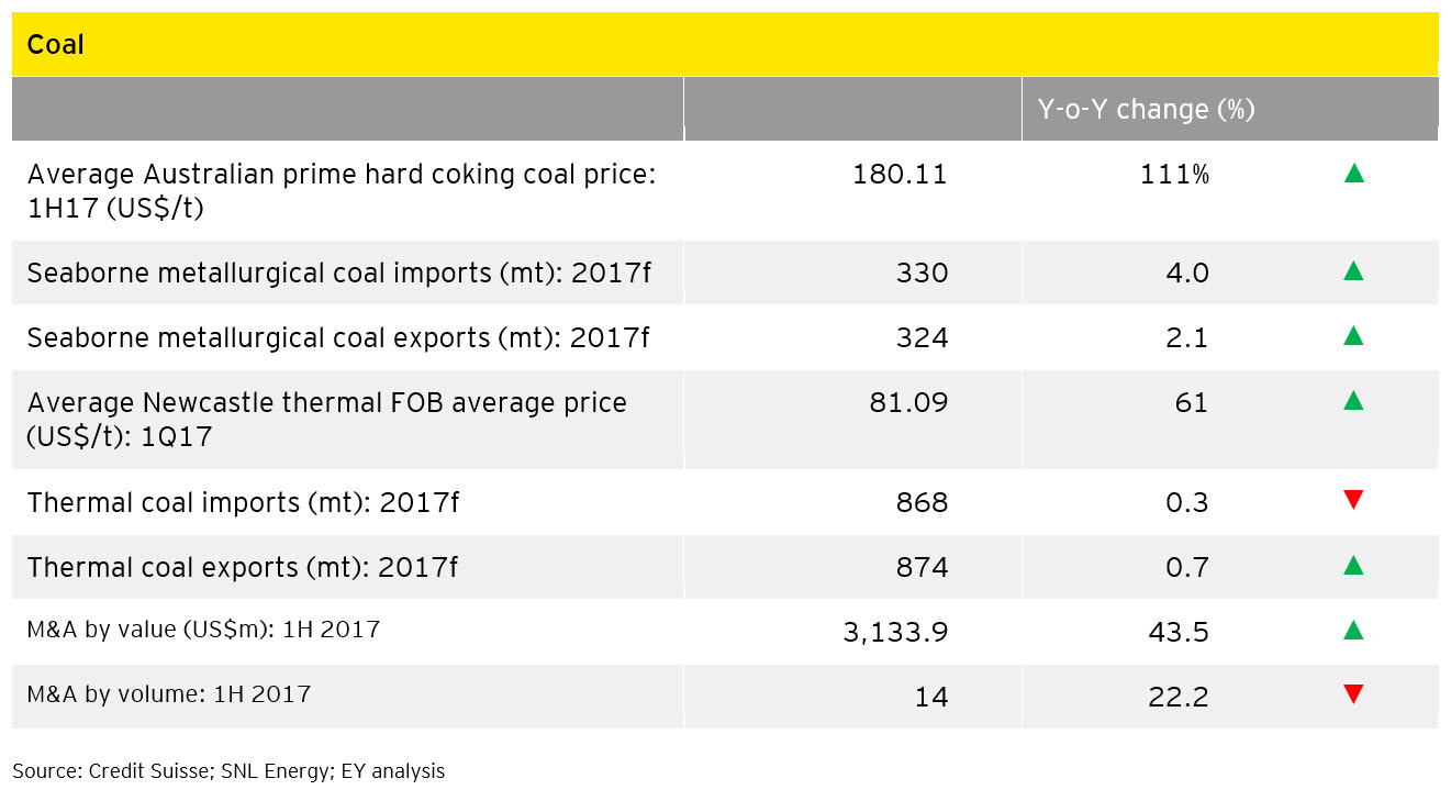 EY - Coal