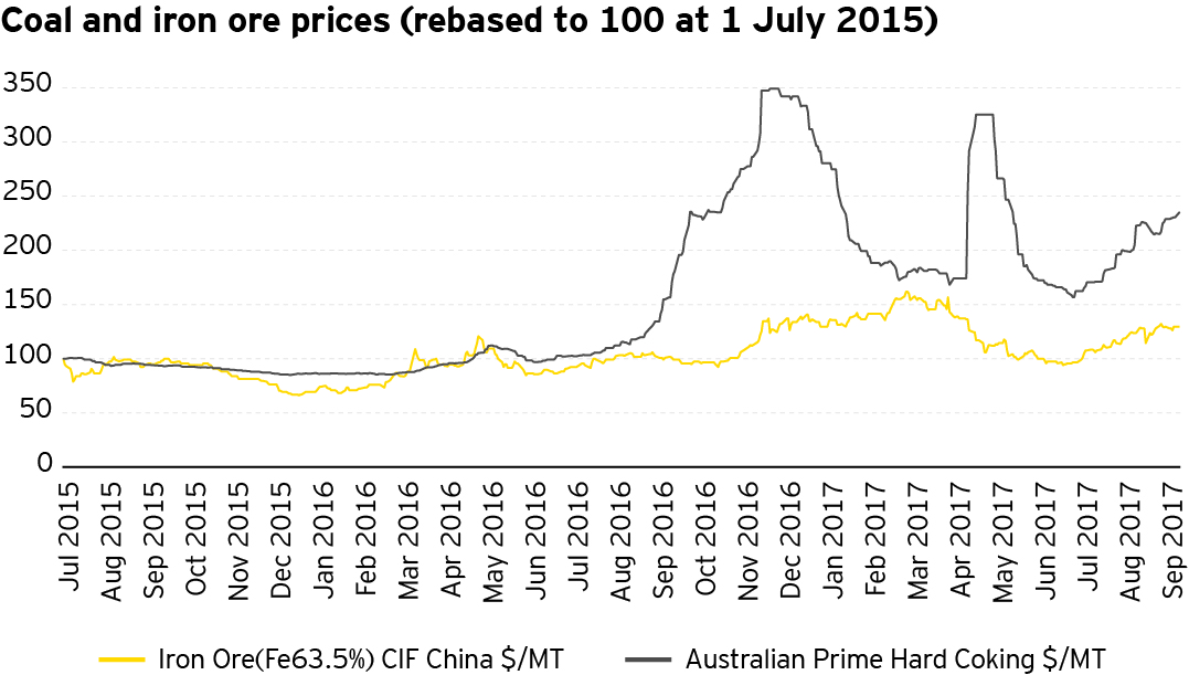EY - Coal and Iron prices