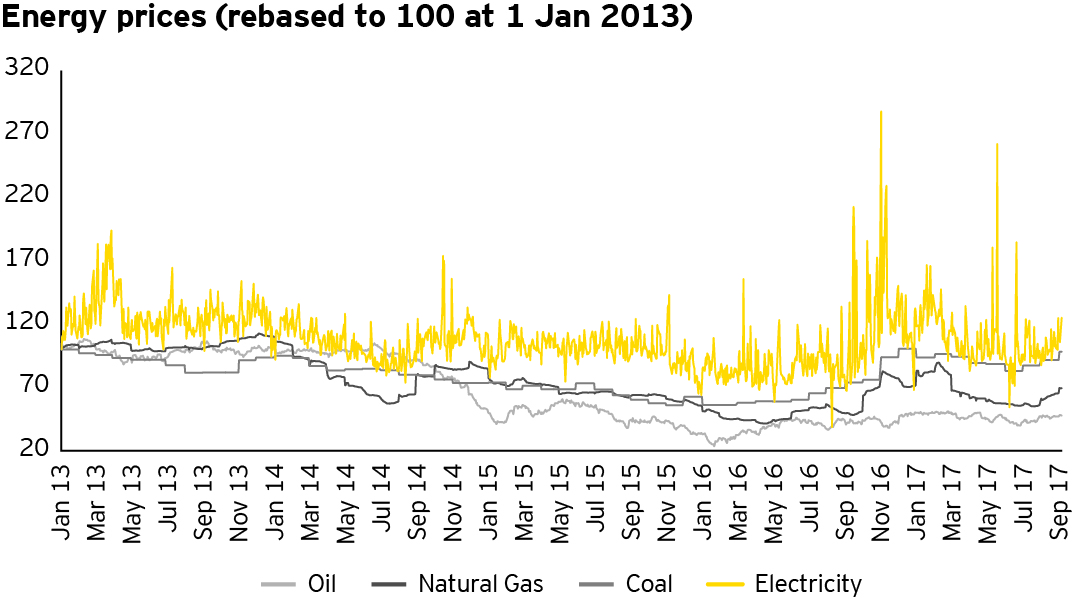 EY - Energy price