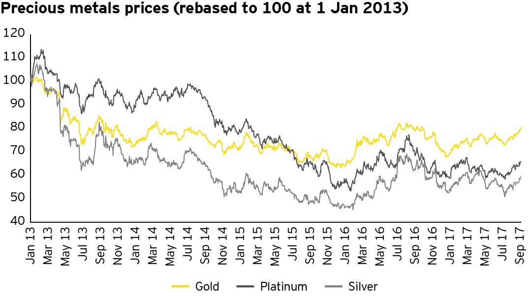 EY - Precious metal prices