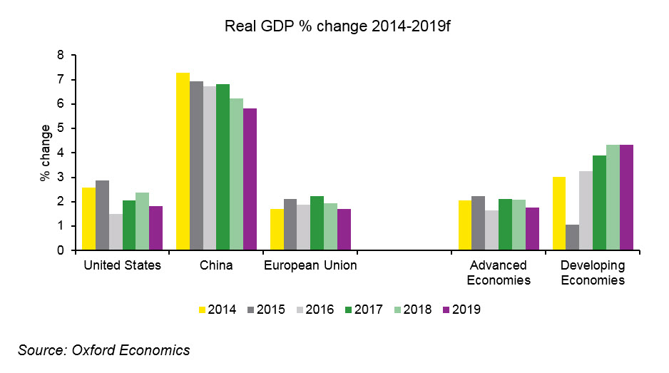 EY - Real GDP % change 2014-2019
