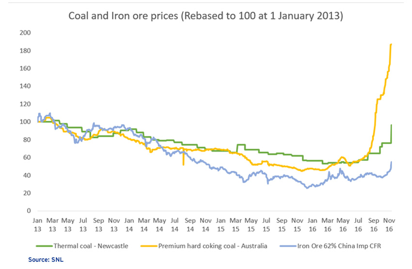EY - Coal and Iron ore prices