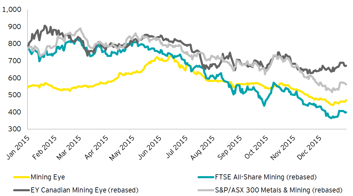 EY - Mining Eye performance relative to peers (last 12 months)