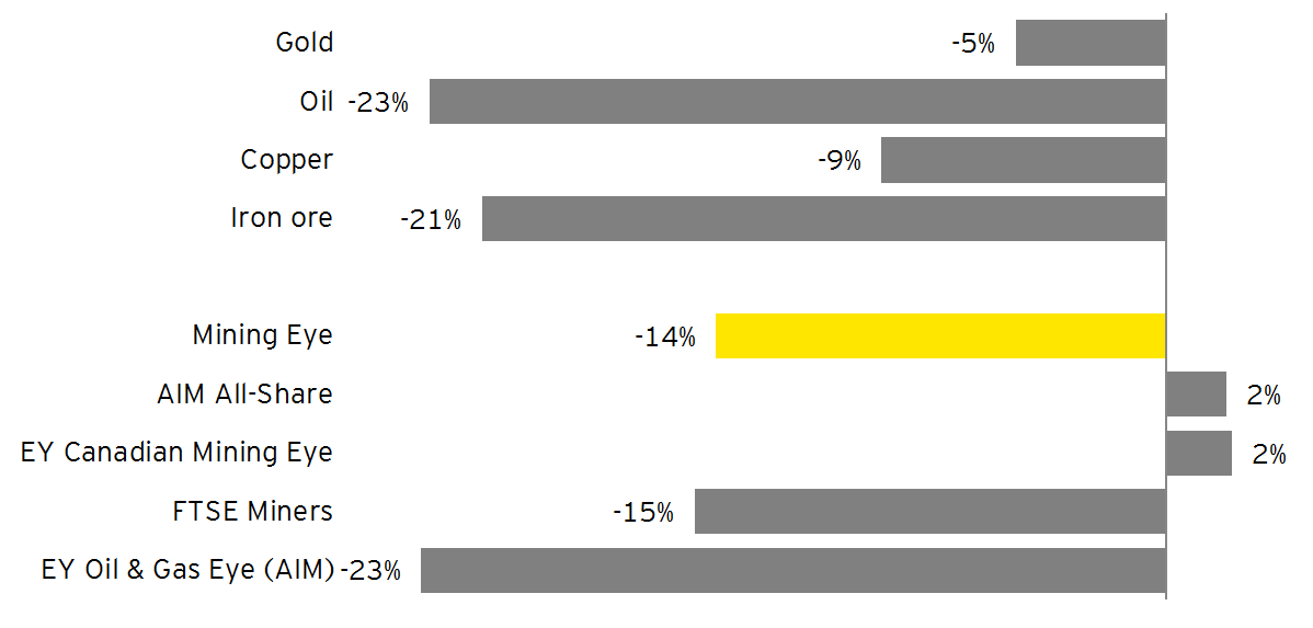 EY - Net performance of key commodities and equities over Q3 2015