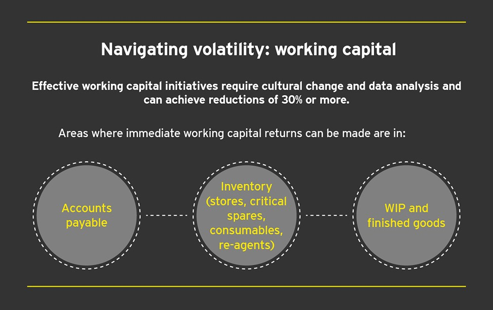 EY - Working capital