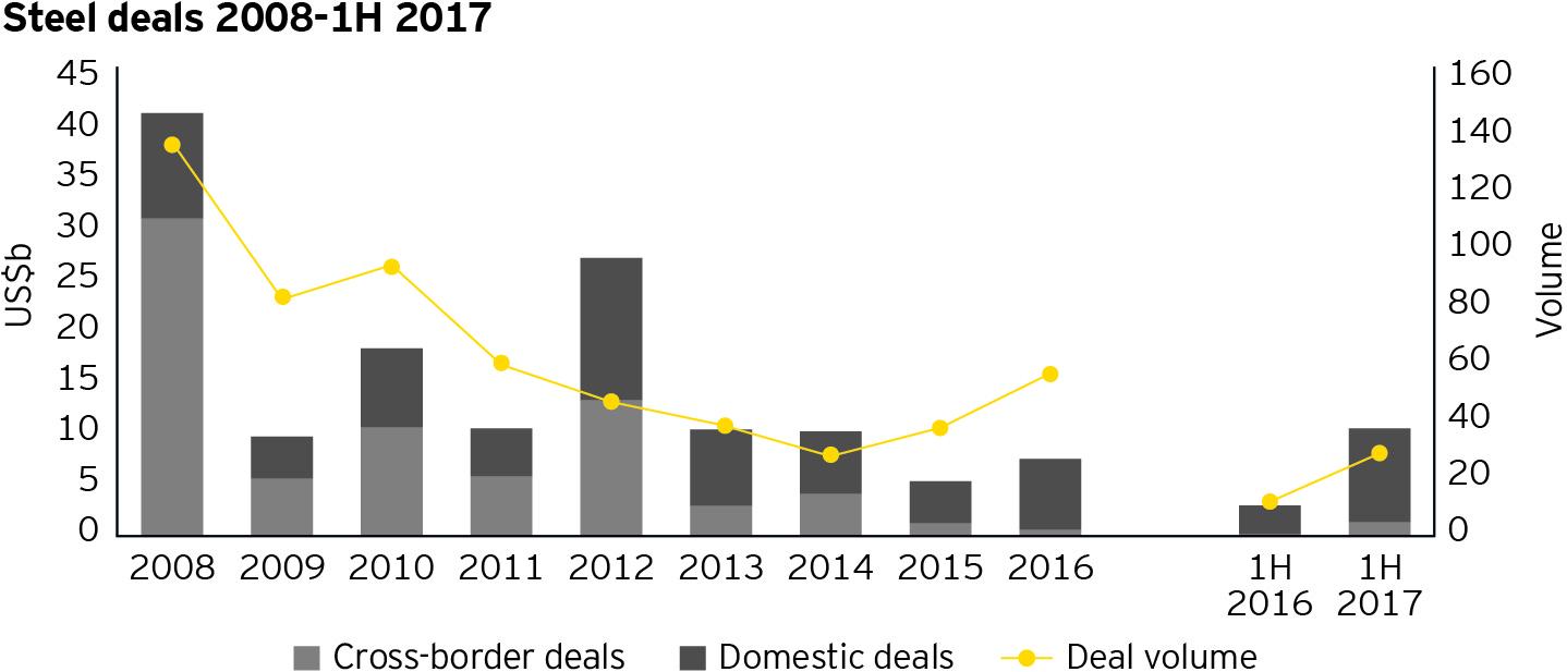 EY - Steel deals 2008-1H 2017