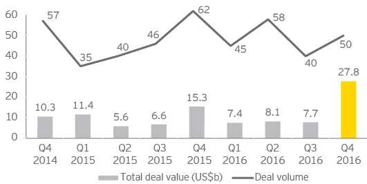 EY - Chart 1: Europe deal value and volume Asset and corporate-level deals, Q4 2014–Q4 2016
