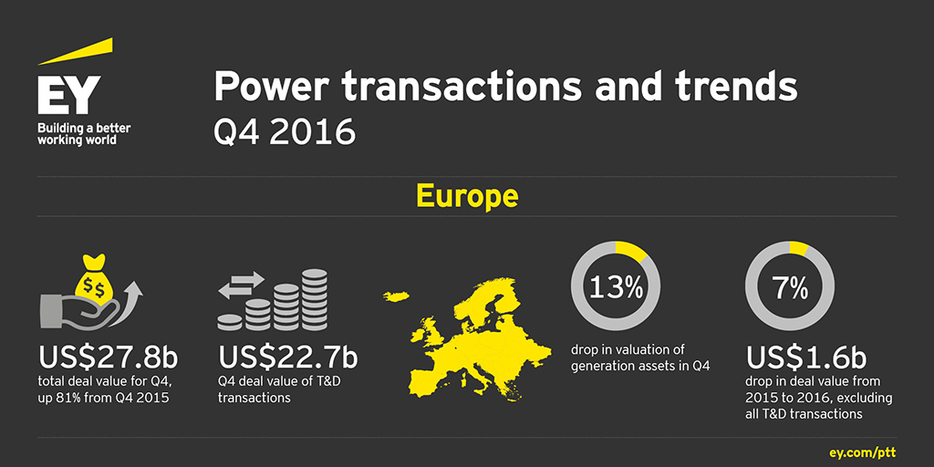 EY - Q4 2016 highlights