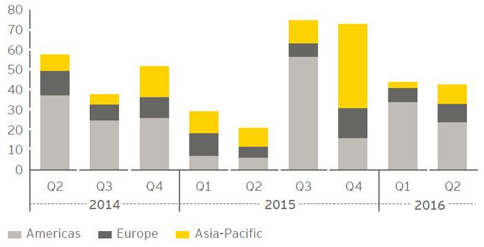 EY - Global P&U deal value by region (Q2 2014–Q2 2016)