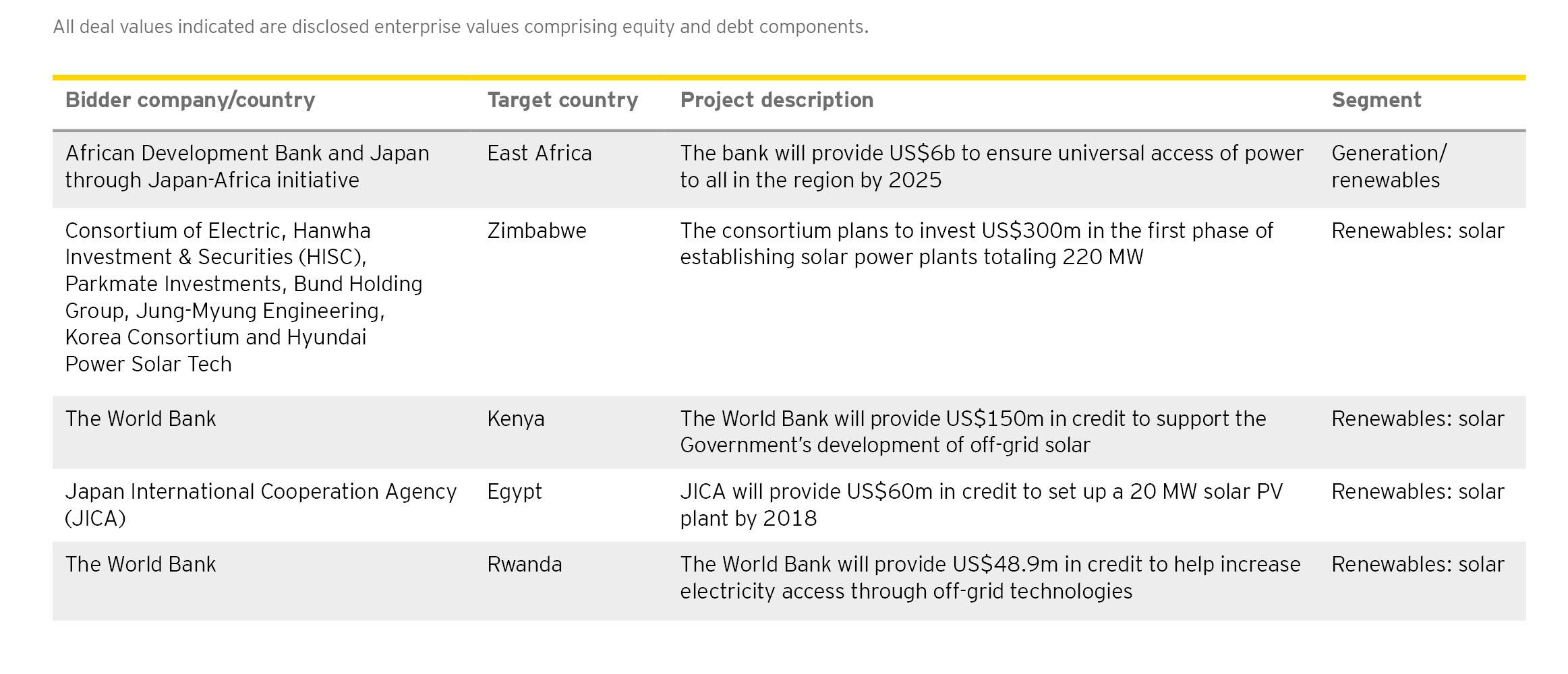 EY - Top investment deals, Q3 2017
