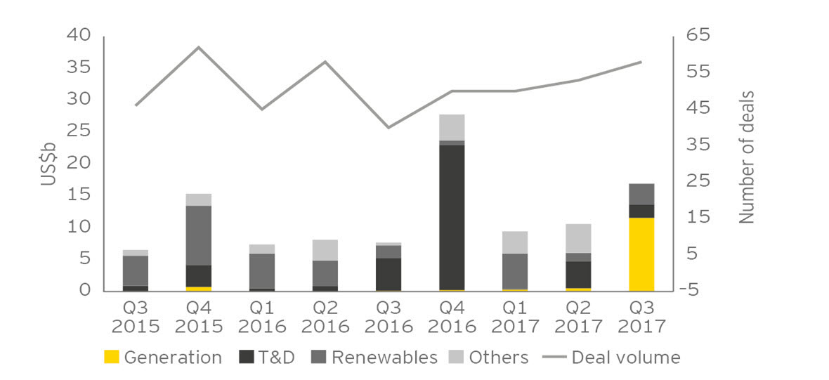 EY - Europe deal value and volume, by segment